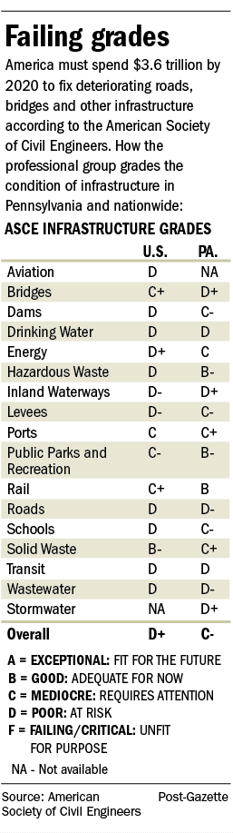 Infrastructure grades in Pennsylvania and nationwide
