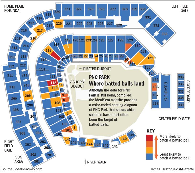 PNC Park: Where batted balls land