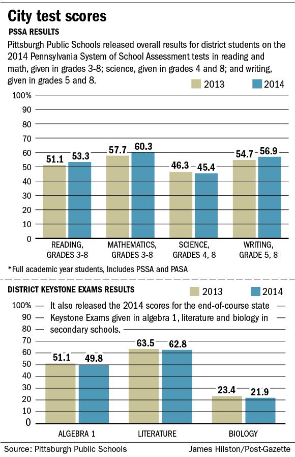 City test scores