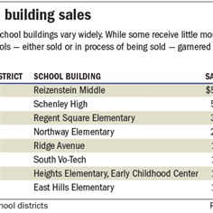 School building sales