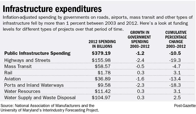 Infrastructure expenditures