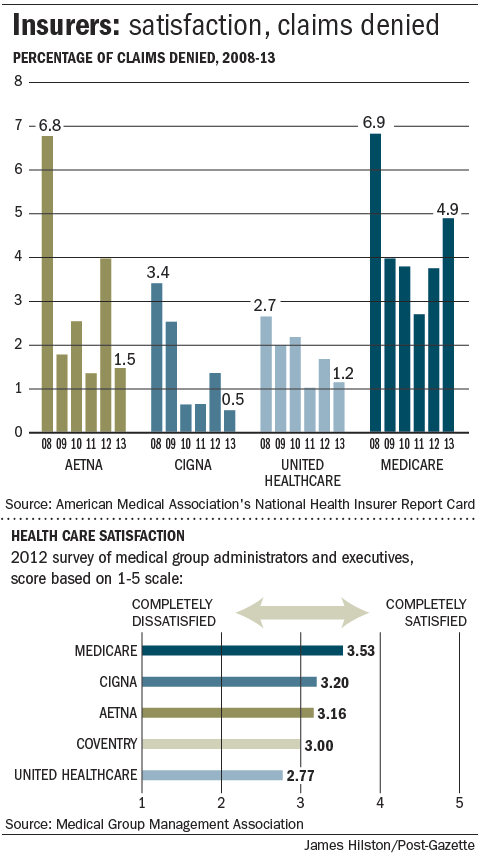 How do national health insurers compare on denying claims