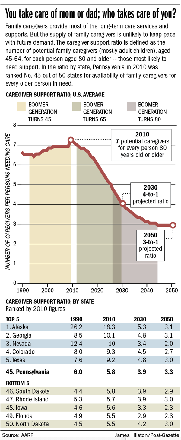 http://www.post-gazette.com/image/2014/11/14/20141116caregiver-support-ratio600-png