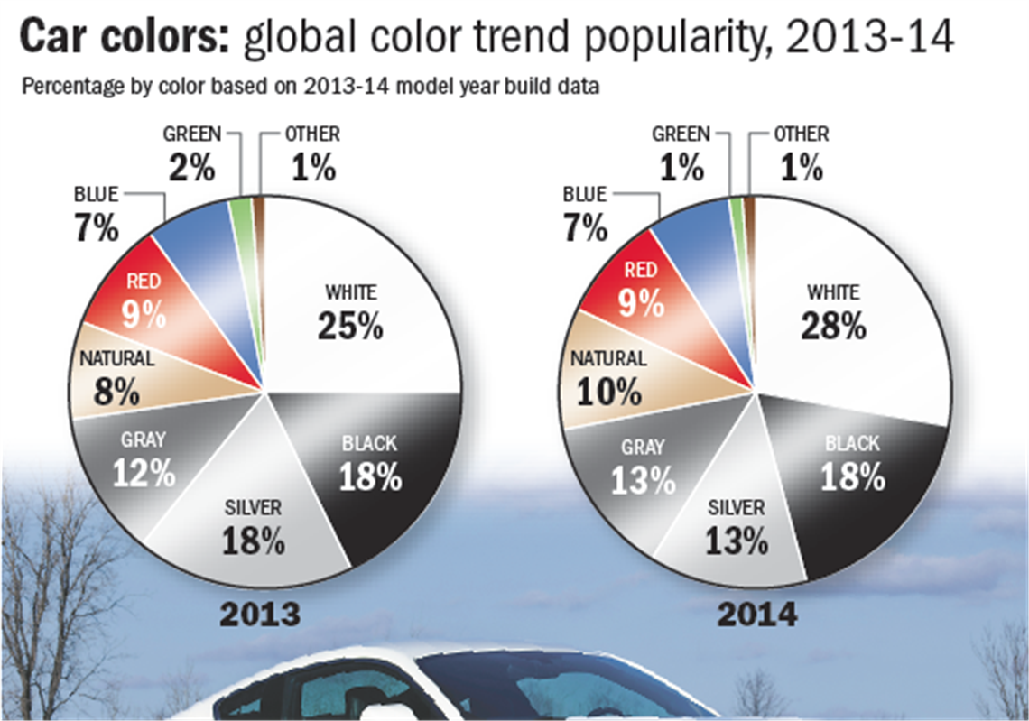 Most popular car colors 2015 - Most Popular Car Colors For 2015 Most Popular Car Colors 2014