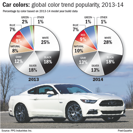 White Holds On As The Most Popular Car Color