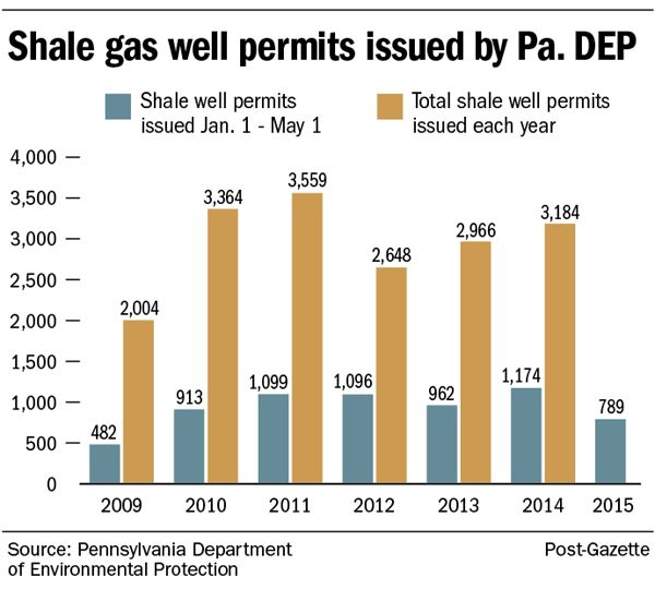20150519shale_permits600