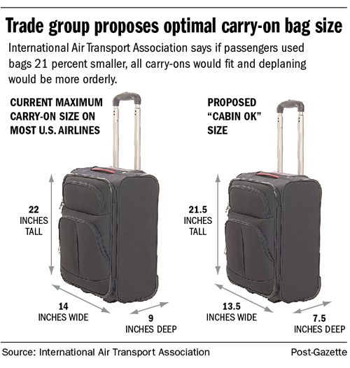 Airline passengers might want to shop for new carry-on baggage ...