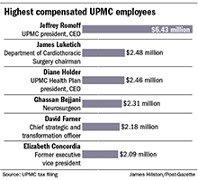 Six UPMC executives and physicians top $2 million in compensation