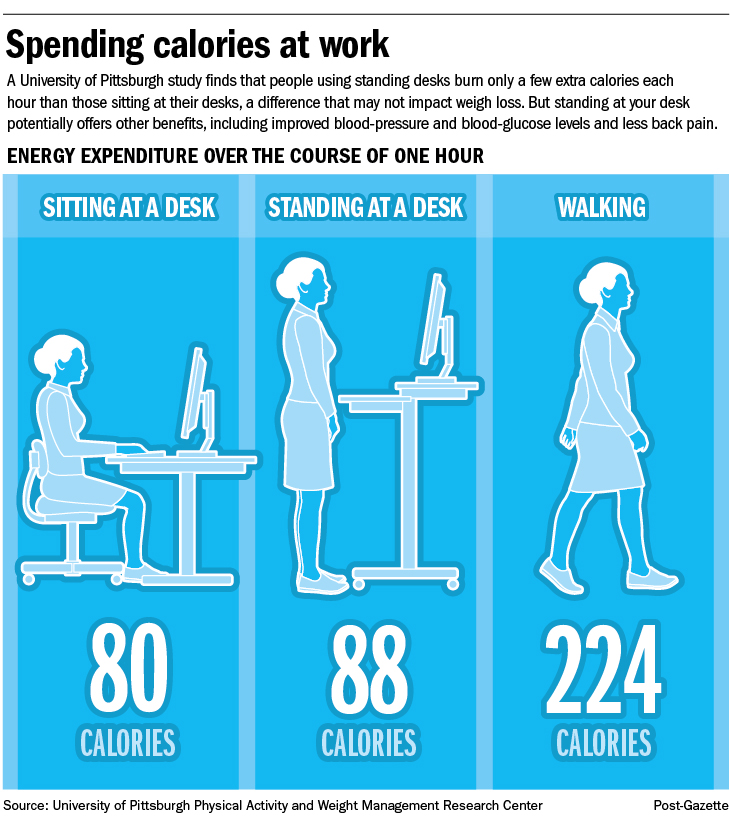 Standing At Your Desk May Not Result In Weight Loss Pittsburgh Post Gazette