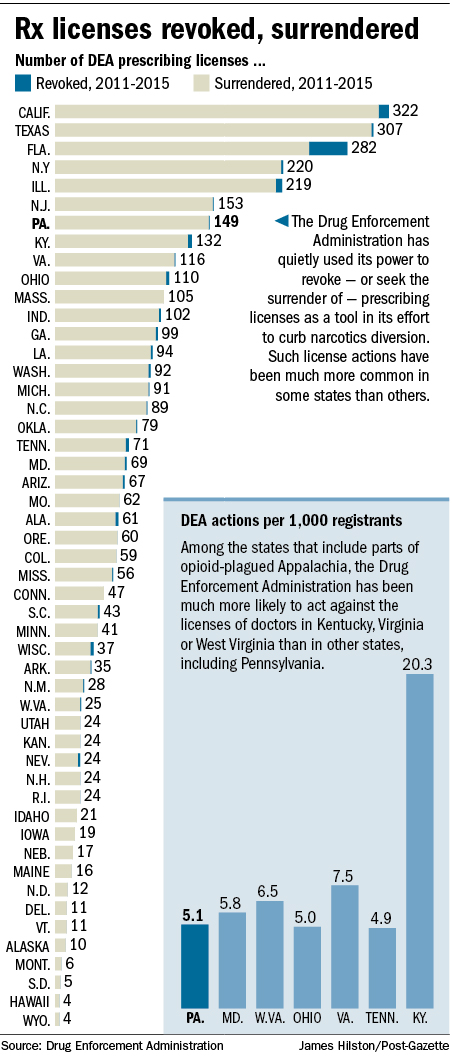 DEA is cracking down on physicians who overprescribe pills ...
