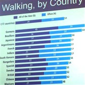 This graph, part of Kaid Benfield's slideshow, indicates Americans' tendency to walk less than other people in the industrialized world, a symptom of land design that favors the automobile.