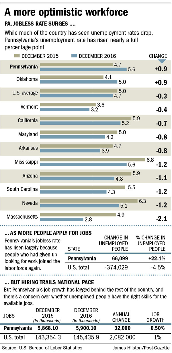 Perfect PG Graphic: A More Optimistic Workforce (Click Image For Larger Version)