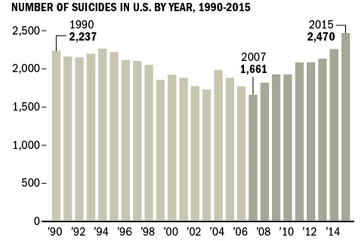 a description of the increasing statistics on teen suicide This report provides the most current suicide statistics in  the rate of suicide among oregonians has been increasing  a detailed description of suicide,.