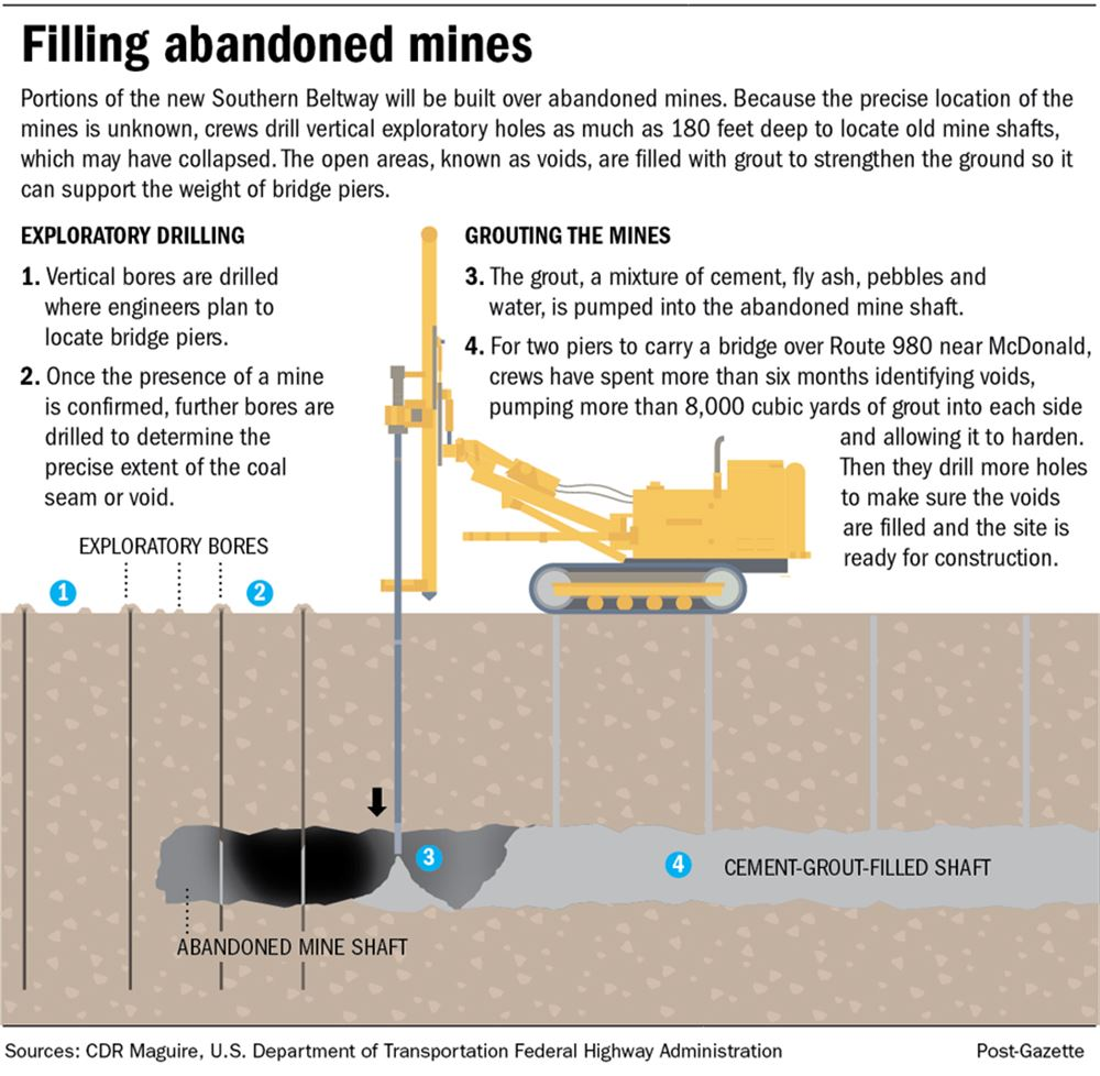 How to build a highway: Finding, filling old mines a major
