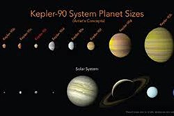 The Kepler-90 planets have a similar configuration to our solar system, with small planets orbiting close to their star and larger planets farther away.