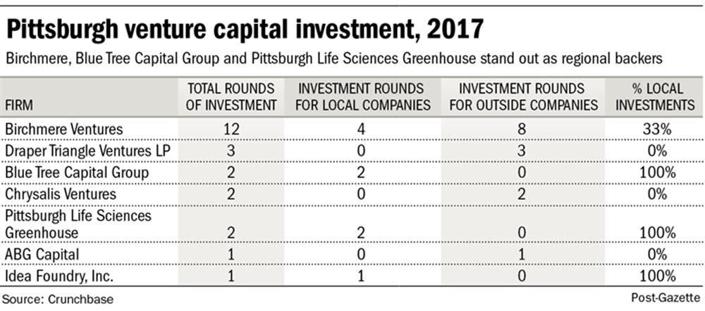 Can pittsburgh tech startups navigate the valley of death to find venture capital chart malvernweather Images