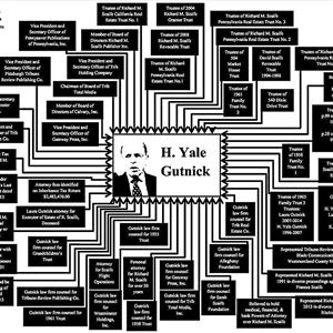 This chart of attorney H. Yale Gutnick's roles in late publisher Richard Mellon Scaife's business and personal life was produced and filed in court by attorneys for Jennie Scaife and David Scaife, the deceased's daughter and son.