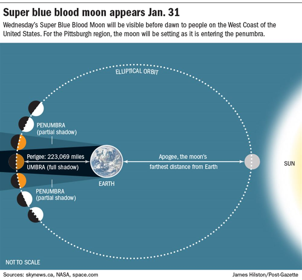 Moon Sinks Sources Diagram - Online Schematic Diagram •