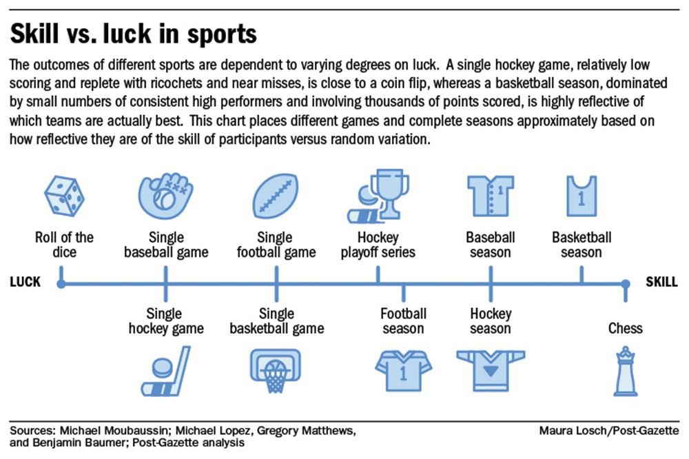 Luck plays a bigger role in some sports than others — how