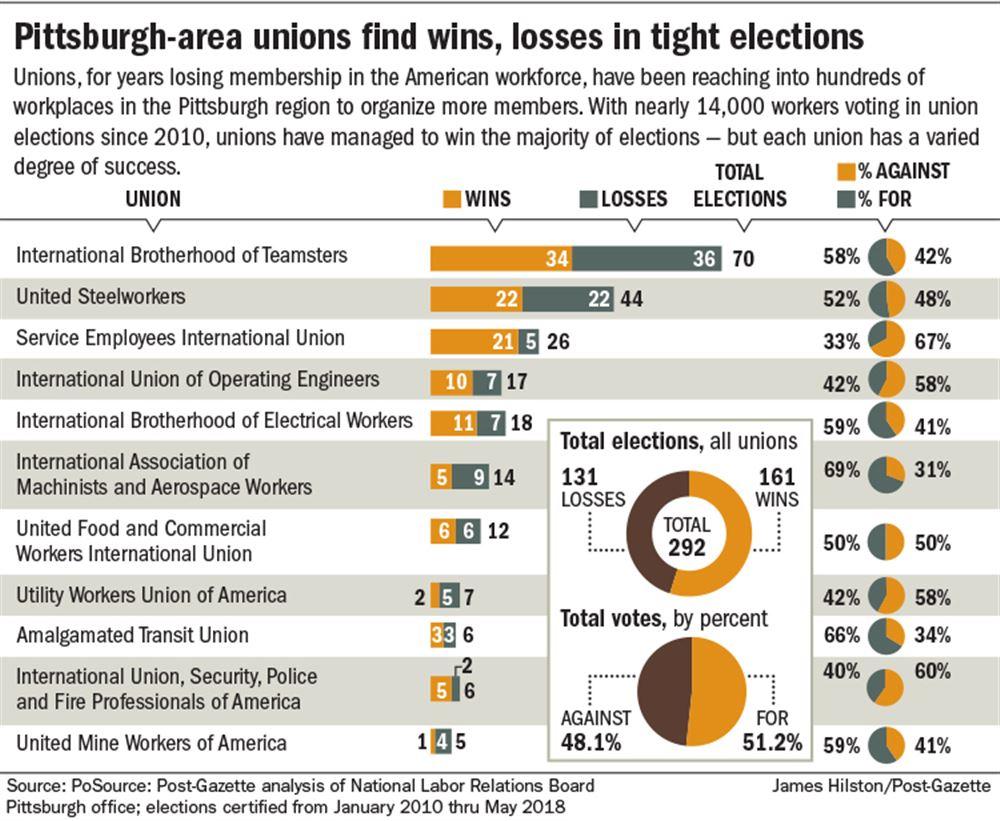 Pgh area unions wins losses