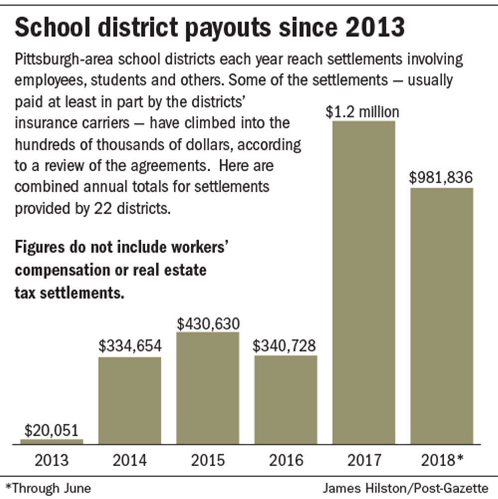 School districts pay thousands of dollars to settle complaints of