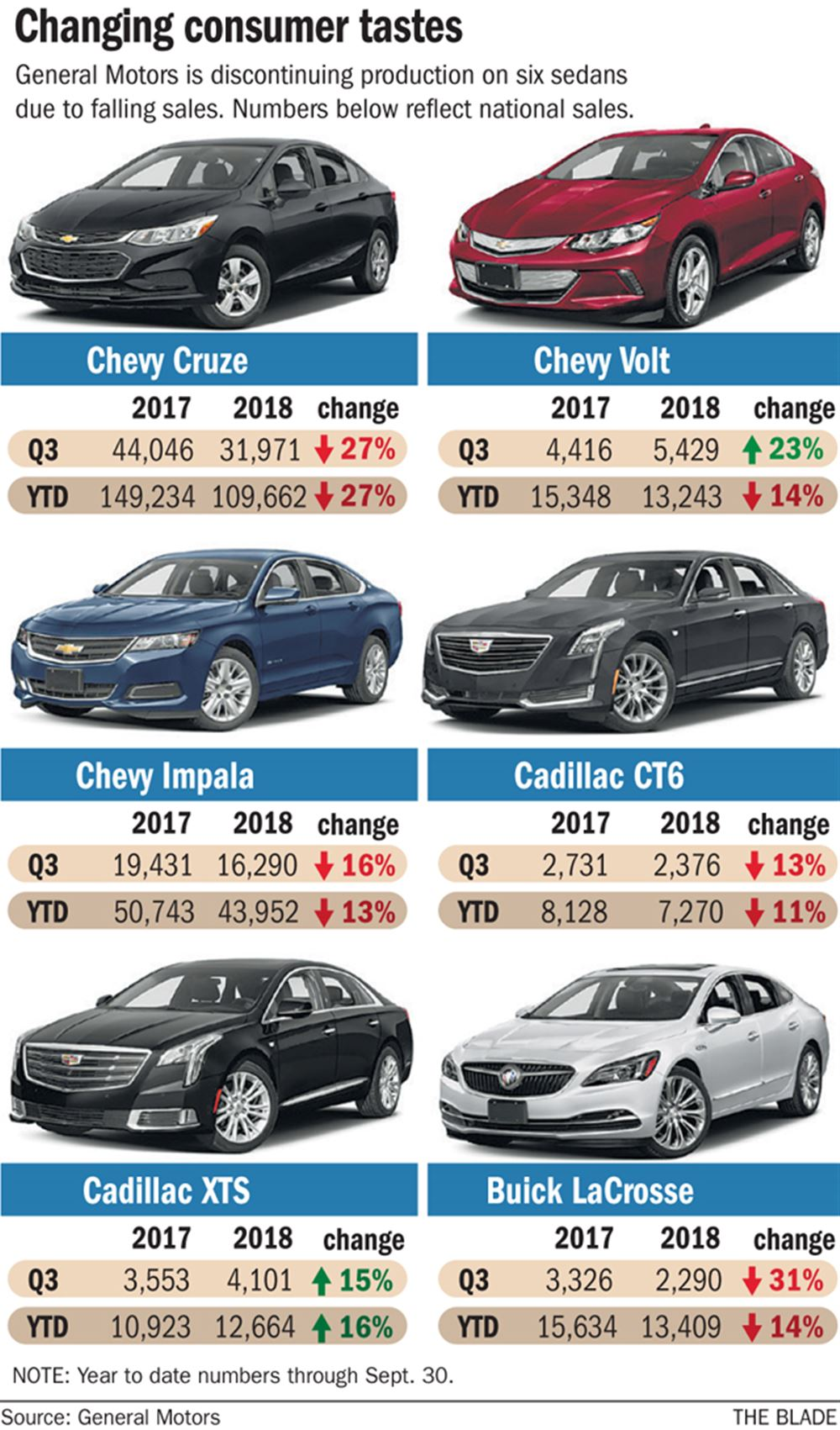 Do Gm Cuts Signal The End Of Sedans Pittsburgh Post Gazette