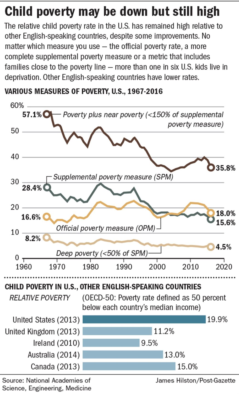 Childhood Poverty Parental Abuse Cost >> Report Offers Plan To Cut Child Poverty In U S In Half In