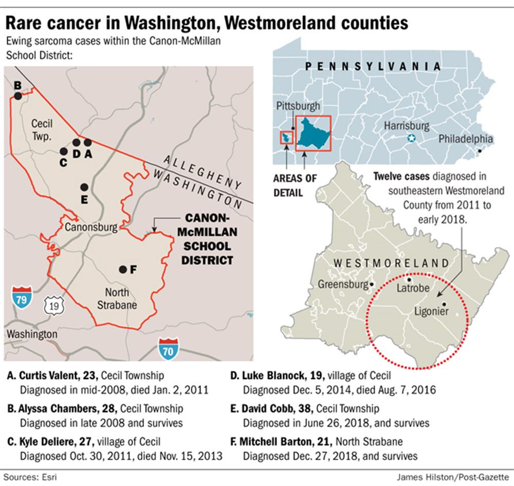 CDC, state officials investigating multiple cases of rare cancer in southwestern Pa.