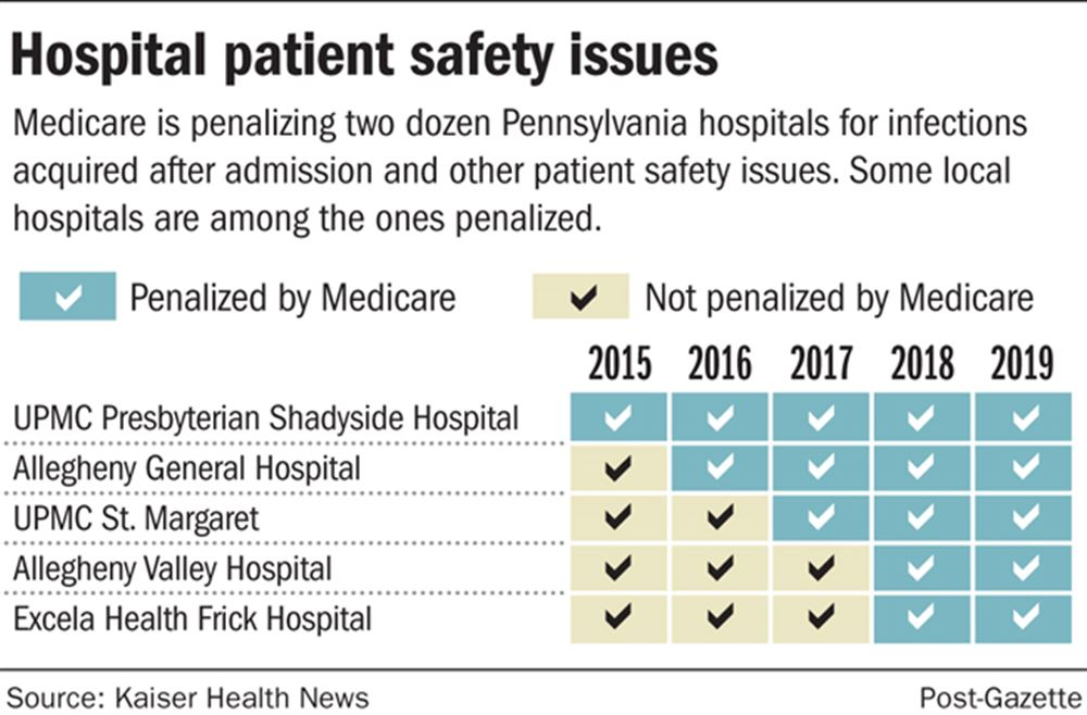 Medicare penalizes area hospitals for care issues, but