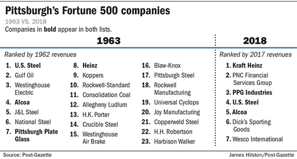 2020 Fortune 500 List.Despite Losing Its Status As A Top Headquarters Town