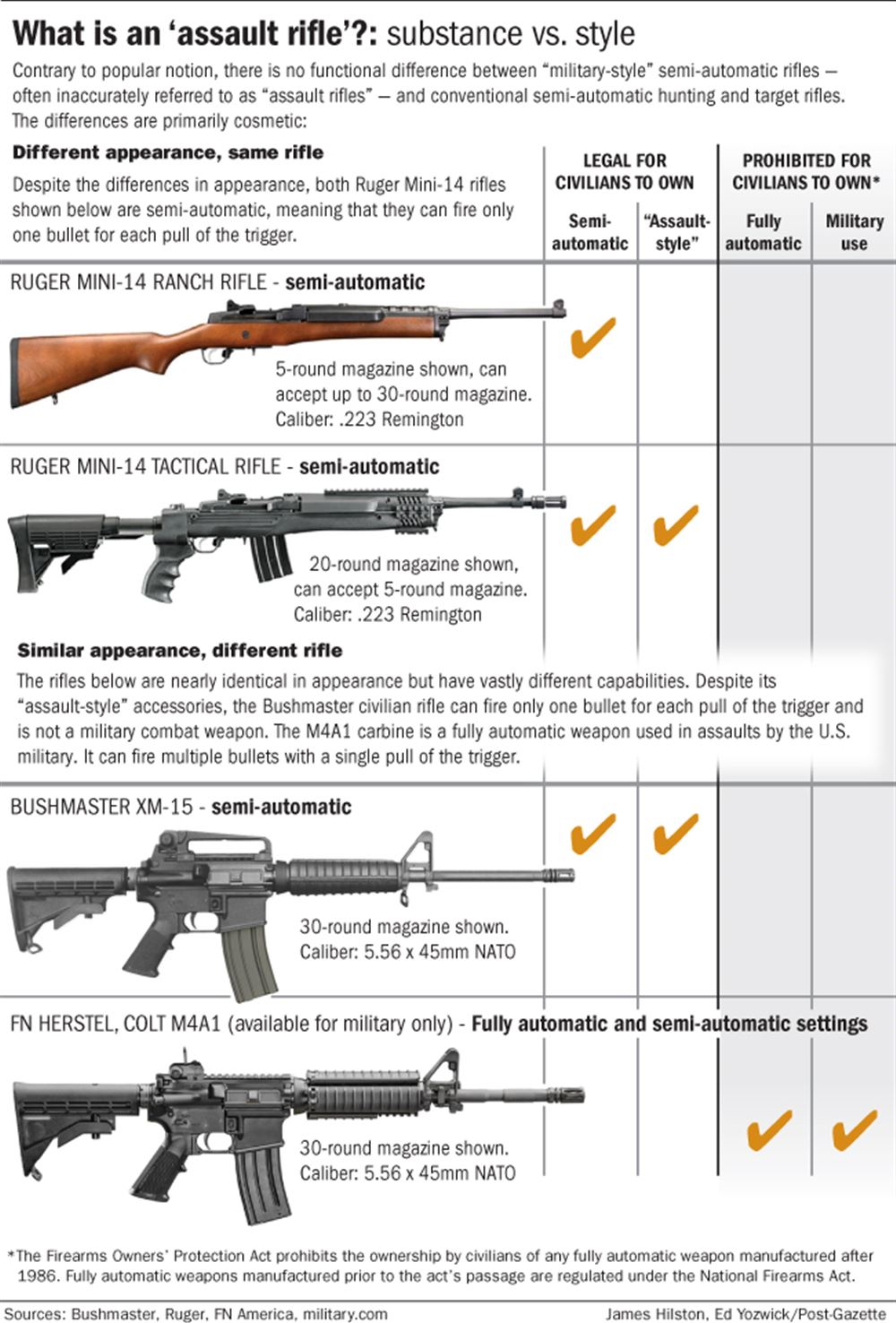How do mass shooters choose their weapons? | Pittsburgh Post