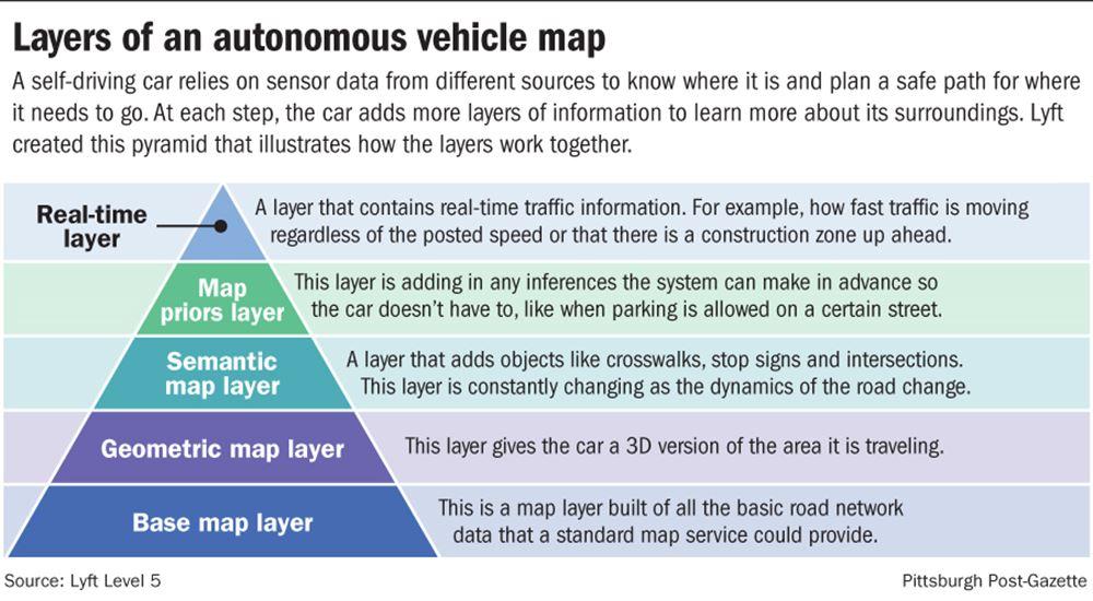 Layers of an autonomous vehicle map
