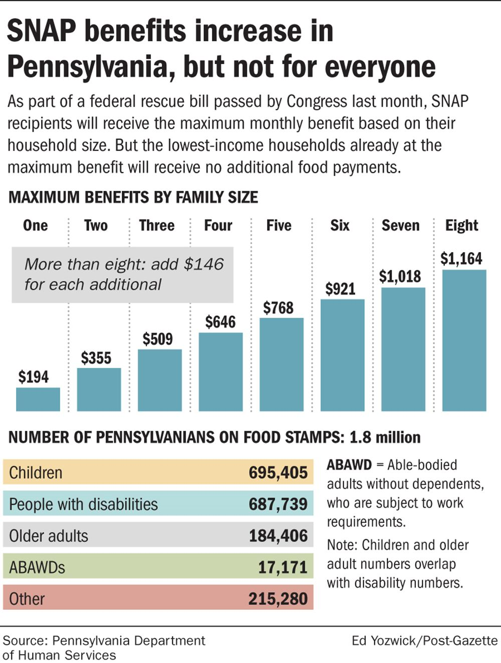 Another 15 Billion For Food Stamps But Poor Households Find