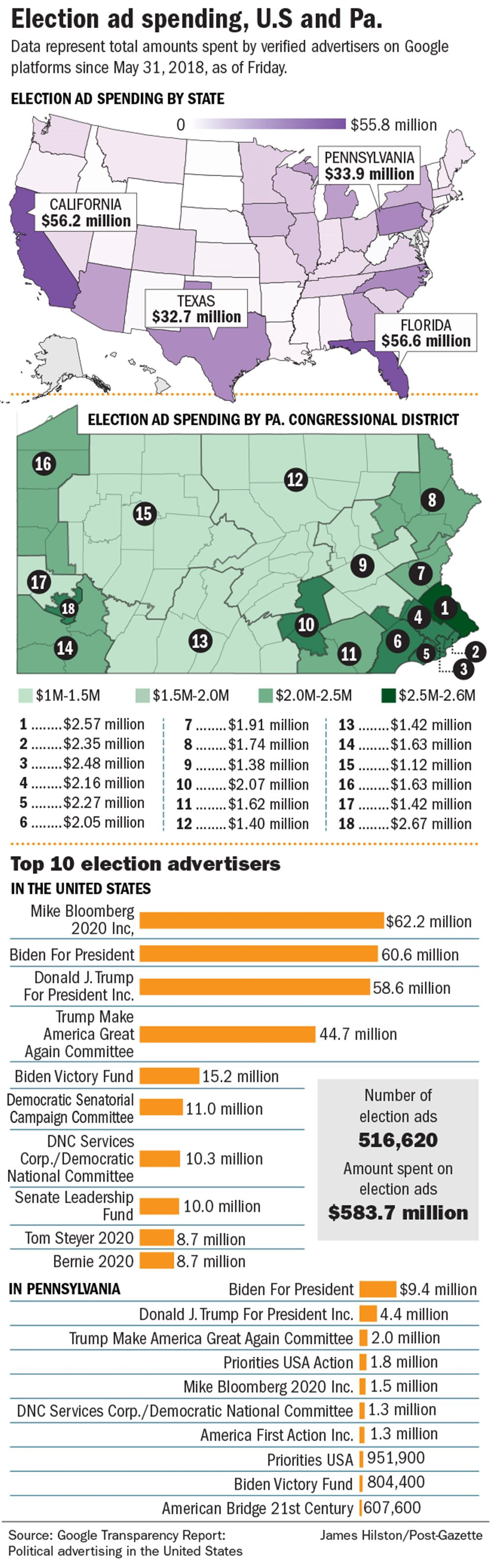 Presidential Campaigns Ads Swamp Tv Radio Digital Sphere In Battleground Pa Pittsburgh Post Gazette