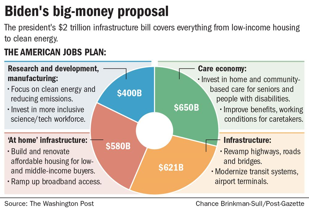We have to move now': Biden details his $2 trillion infrastructure plan |  Pittsburgh Post-Gazette