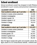 Falling school enrollment